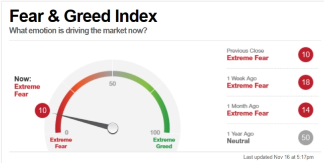 CNN Fear & Greed Index